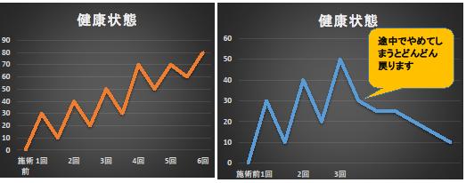 "img src=""image9.png"" alt=""江井ヶ島で評価が高いあかねがわ整骨院での骨盤調整の継続データ"""